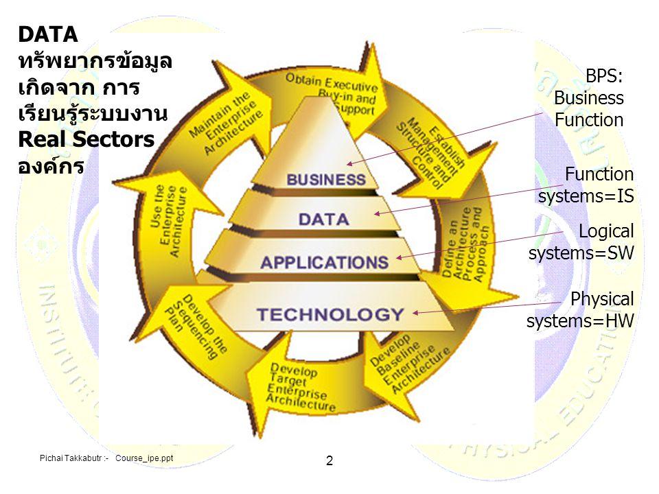 Pichai Takkabutr :- Course_ipe.ppt 13 แง่มุมจัดการทรัพยากร DATA พัฒนาโดยวิชา SA ความหมาย MIS แตกต่างกับ DBS แง่มุมจัดการทรัพยากร DATA พัฒนาโดยวิชา SA ระบบสารสนเทศแบบ MIS คือ ระบบฐานข้อมูล DBS: Data Base Systems คือ 1.ระบบสารสนเทศเพื่อการบริหาร (1)REAL DATA SECTORS (KB by SA) o จัดทำกรอบข้อมูลกลางของ องค์กร ได้แก่ลักษณะประเภท ชนิดข้อมูล ที่จะใช้ o กำหนดกระบวนการ และ ขั้นตอน ระบบงานที่จะได้รับ กรอบข้อมูล (BPS) 1.ระบบฐานข้อมูล (1)การประเมินเลือกสรร จัดเก็บ รวบรวมข้อมูลทุกอย่าง ของ องค์กร มาบันทึกเก็บรักษารวมไว้ ณ แหล่งที่เดียวกัน โดยจำแนก เป็นประเภท ชนิดของ ฐานข้อมูล ตามบทบาท อำนาจหน้าที่ความ รับผิดชอบขององค์กร เพื่อ ควบคุมความปลอดภัย และ สามารถให้บริการ เรียกใช้ข้อมูล โดยผู้ใช้ ทุกระดับ ในองค์กร ได้ อย่างมีประสิทธิภาพ