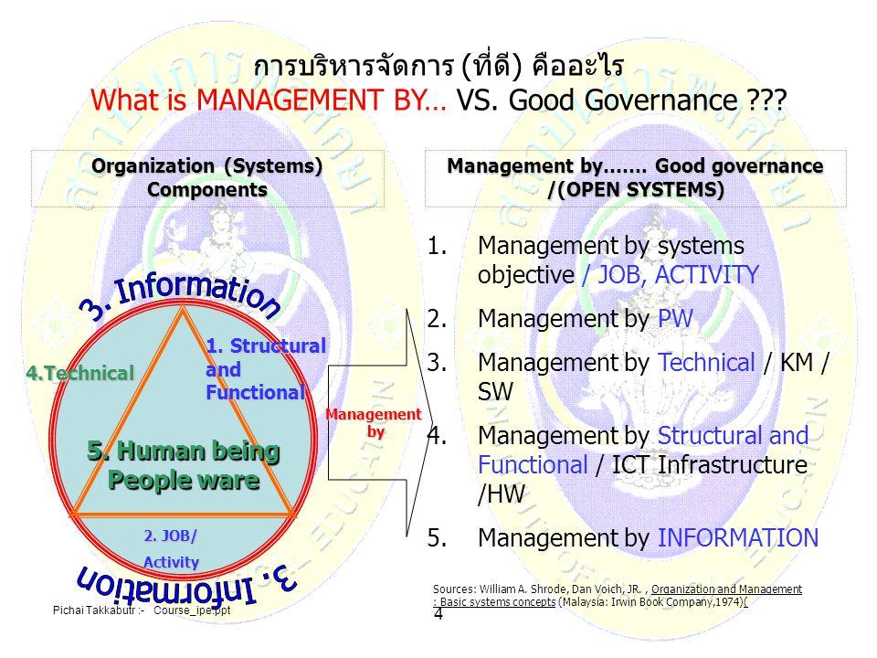 Pichai Takkabutr :- Course_ipe.ppt 5 M: สมมติฐานและ หลักการของระบบการบริหารจัดการโดยระบบ Assumptions and Principles of Management By System องค์กรวงกลม ประกอบด้วย เส้นเลือดสาร สนเทศล้อมรอบ 1.