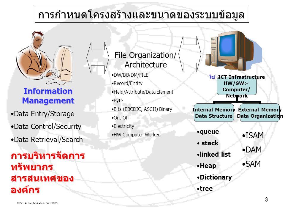 MIS: Pichai Takkabutr EAU 2005 3 การกำหนดโครงสร้างและขนาดของระบบข้อมูล File Organization/ Architecture DW/DB/DM/FILE Record/Entity Field/Attribute/Dat