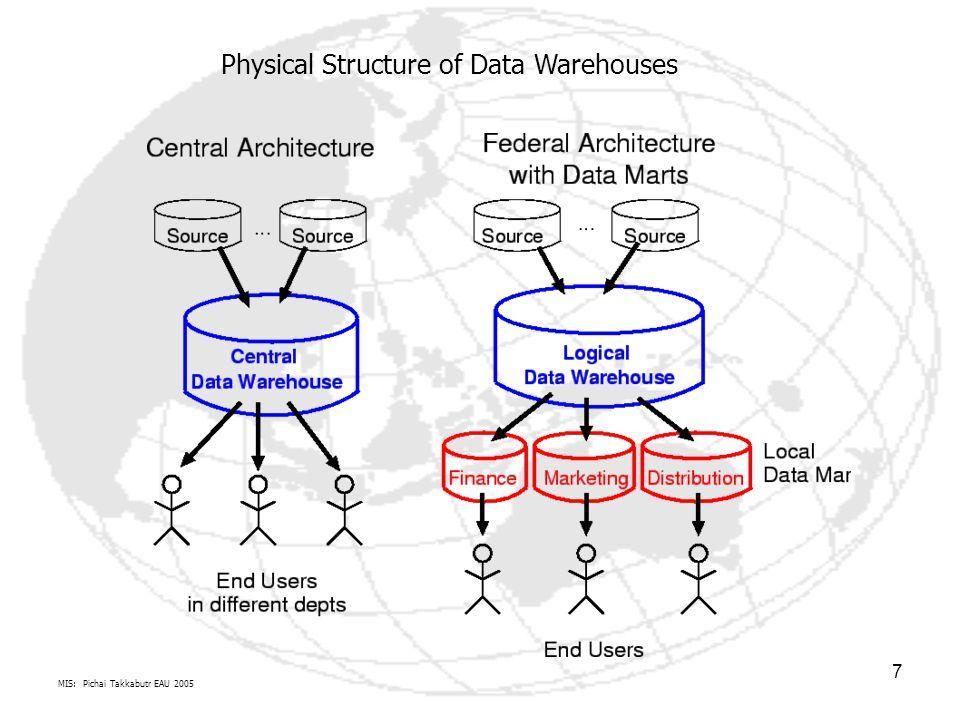 MIS: Pichai Takkabutr EAU 2005 18 ความหมายของโครงสร้างข้อมูล คำว่า โครงสร้างข้อมูล (Data Structures) เกิดจากคำสองคำคือ โครงสร้าง และ ข้อมูล ซึ่งคำว่า โครงสร้าง เป็นความสัมพันธ์ระหว่างสมาชิกในกลุ่ม ดังนั้นโครงสร้าง ข้อมูล จึงหมายถึงความสัมพันธ์ระหว่างข้อมูลที่อยู่ในโครงสร้างนั้น ๆ สิ่งพื้นฐานในการ ประมวลผลข้อมูลด้วยคอมพิวเตอร์ก็คือ ข้อมูล (Data) ดังนั้นการศึกษาถึงความสัมพันธ์ของ ข้อมูล จึงมีความสำคัญอย่างมากในศาสตร์คอมพิวเตอร์ (Computer Science) การแทนที่ข้อมูลในหน่วยความจำ เป็นที่ทราบกันแล้วว่าในขณะประมวลผลด้วยคอมพิวเตอร์ข้อมูลถูกเก็บใน หน่วยความจำหลัก (Memory) ซึ่งเป็นส่วนประกอบส่วนหนึ่งของคอมพิวเตอร์ ดังนั้นเมื่อเรา ต้องใช้โครงสร้างข้อมูลและ หน่วยความจำหลัก จึงต้องมีการแทนที่ข้อมูลในหน่วยความจำ หลักด้วย ซึ่งในภาษาโปรแกรมมิ่งที่มีใช้กันอยู่ มีการแทนที่ข้อมูลในหน่วยความจำหลักอยู่ 2 วิธี คือ 1.