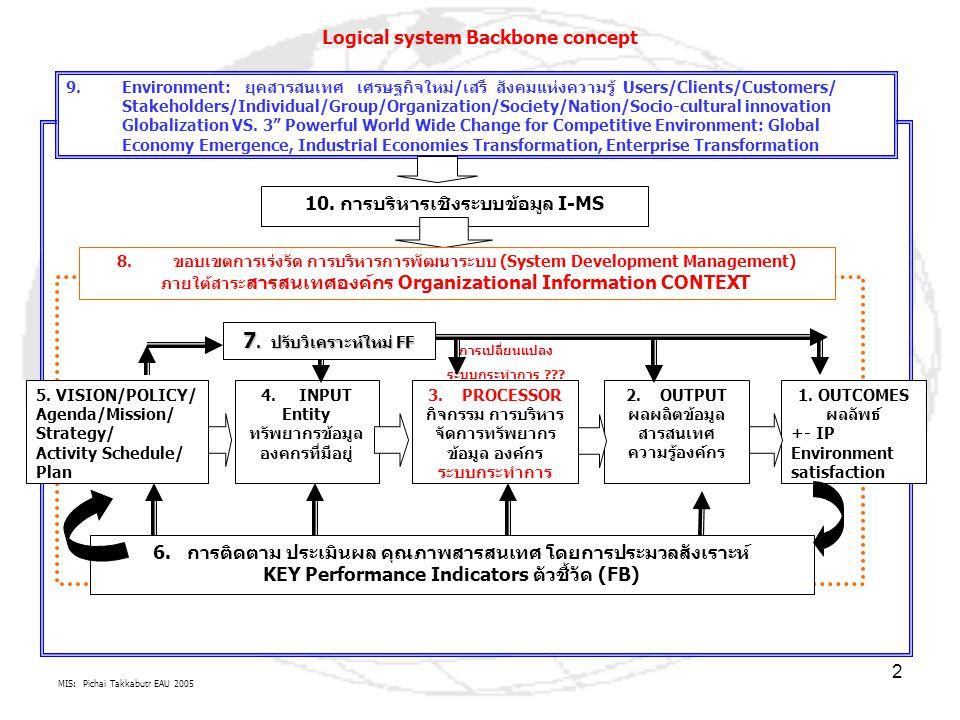 MIS: Pichai Takkabutr EAU 2005 3 9.กระแสยุคสารสนเทศ จากต่างประเทศ MIS Environment: มี MIS ที่เกิดจาก I-P-O Logic SDLC เช่น MIS ใน Forum UNDP, e_ASEAN Logical system Backbone concept ผลการดำเนินการในทุกส่วน 1-10 จะต้องมีการจัดการ IS และมีการใช้ LOGIC I-P-O (ต่อ) 10.