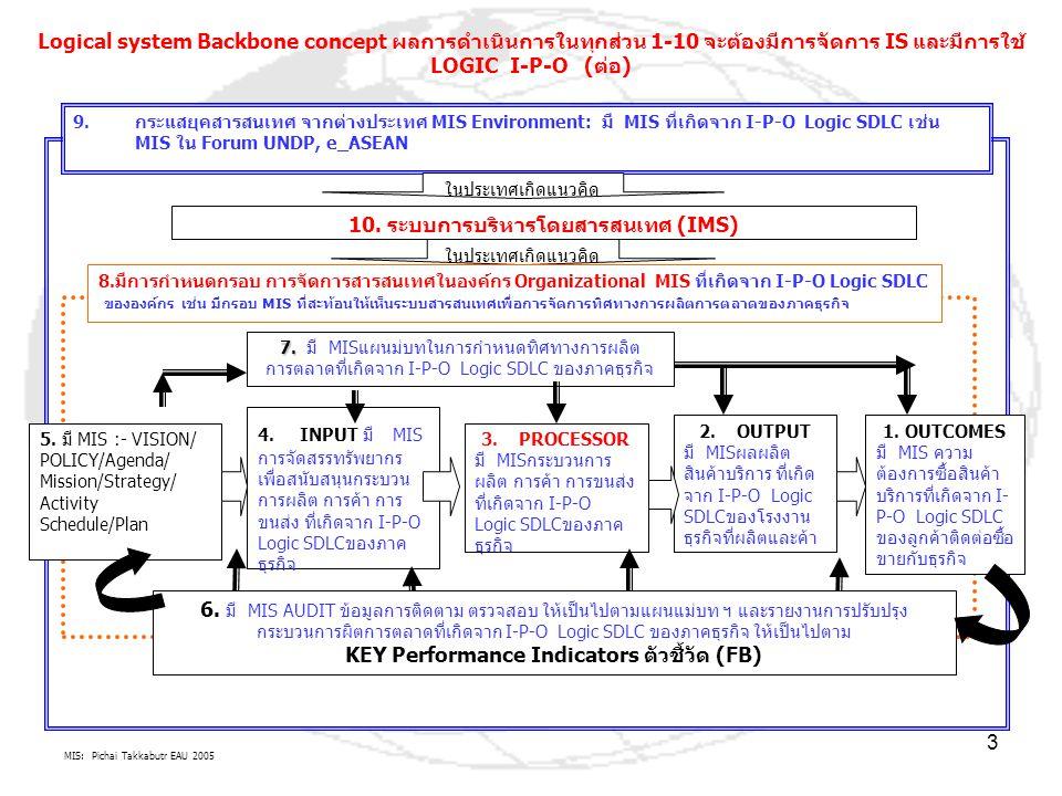 MIS: Pichai Takkabutr EAU 2005 4 ENTITY มุมมองยุคสารสนเทศ สังคมสารสนเทศ สังคมแห่งการเรียนรู้ (Knowledge-based Society) ประยุกต์สู่ New Economy ทิศทางวิวัฒนาการและพัฒนาสู่ยุคต่างๆ Processors (Value Chain) by Individual, Group, Organization, Society, Nation, World Methodology by Descriptive, Explanation, Forecasting TOOLS By Socio-cultural INNOVATION Management By ???????????????????????????.