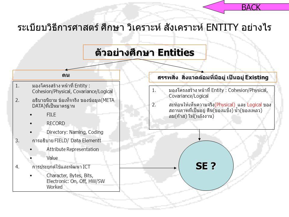 ระเบียบวิธีการศาสตร์ ศึกษา วิเคราะห์ สังเคราะห์ ENTITY อย่างไร ตัวอย่างศึกษา Entities คน สรรพสิ่ง สิ่งแวดล้อมที่มีอยู่ เป็นอยู่ Existing 1.มองโครงสร้าง หน้าที่ Entity : Cohesion/Physical, Covariance/Logical 2.อธิบายนิยาม ข้อเท็จจริง ของข้อมูล(META DATA)ที่เป็นมาตรฐาน FILE RECORD Directory: Naming, Coding 3.การอธิบาย FIELD/ Data Elementt Attribute Representation Value 4.การประยุกต์ใช้และพัฒนา ICT Character, Bytes, Bits, Electronic: On, Off, HW/SW Worked 1.มองโครงสร้าง หน้าที่ Entity : Cohesion/Physical, Covariance/Logical 2.สะท้อนให้เห็นความจริง(Physical) และ Logical ของ สถานภาพที่เป็นอยู่ ดิน(ของแข็ง) น้ำ(ของเหลว) ลม(ก๊าส) ไฟ(พลังงาน) SE .
