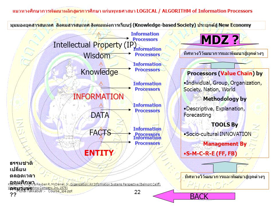 Pichai Takkabutr :- Course_ipe.ppt 22 ENTITY มุมมองยุคสารสนเทศ สังคมสารสนเทศ สังคมแห่งการเรียนรู้ (Knowledge-based Society) ประยุกต์สู่ New Economy ทิ