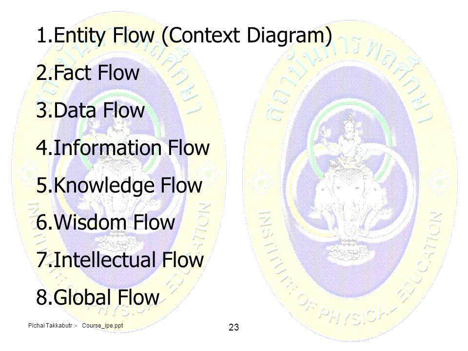 Pichai Takkabutr :- Course_ipe.ppt 23 1.Entity Flow (Context Diagram) 2.Fact Flow 3.Data Flow 4.Information Flow 5.Knowledge Flow 6.Wisdom Flow 7.Inte