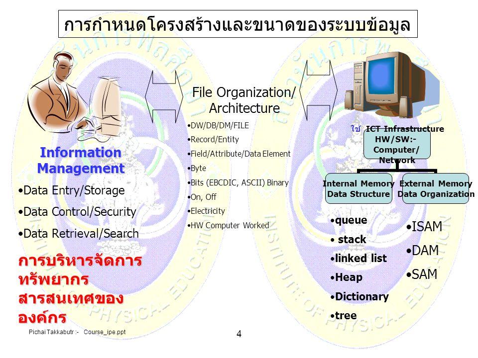 Pichai Takkabutr :- Course_ipe.ppt 4 การกำหนดโครงสร้างและขนาดของระบบข้อมูล File Organization/ Architecture DW/DB/DM/FILE Record/Entity Field/Attribute