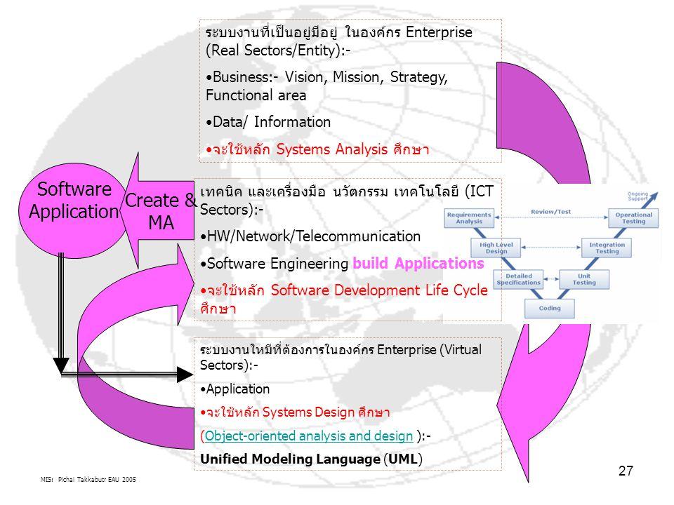 MIS: Pichai Takkabutr EAU 2005 27 ระบบงานที่เป็นอยู่มีอยู่ ในองค์กร Enterprise (Real Sectors/Entity):- Business:- Vision, Mission, Strategy, Functiona