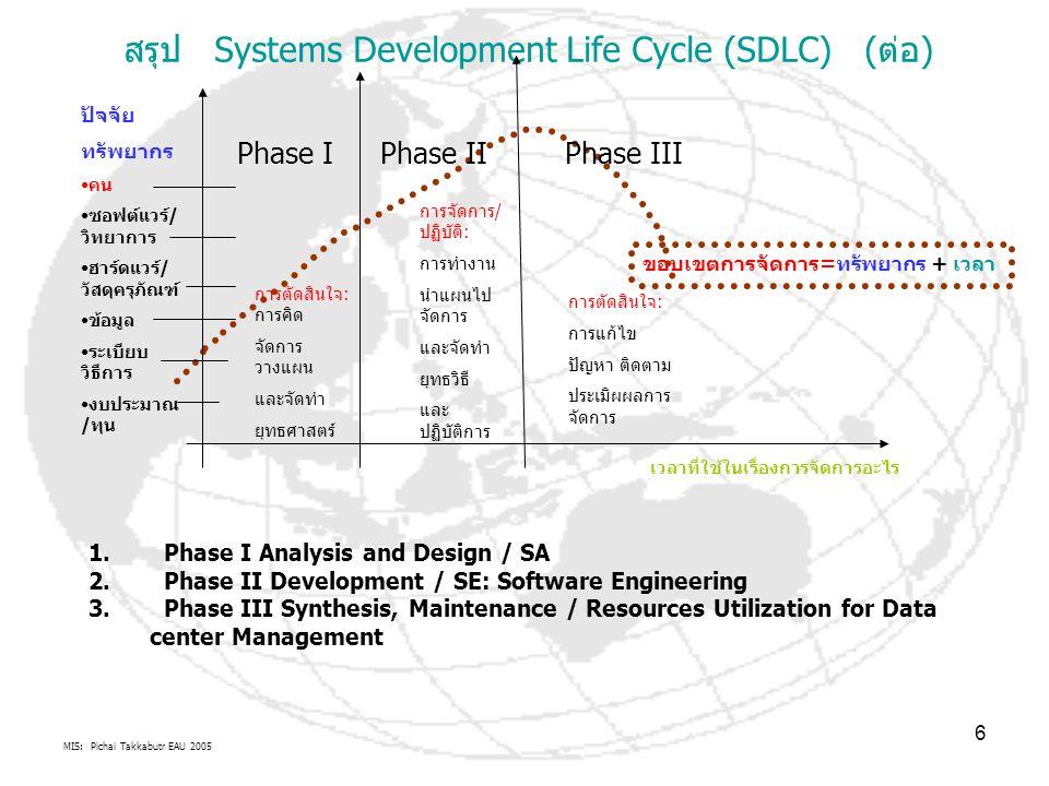 MIS: Pichai Takkabutr EAU 2005 6 สรุป Systems Development Life Cycle (SDLC) (ต่อ) เวลาที่ใช้ในเรื่องการจัดการอะไร ขอบเขตการจัดการ=ทรัพยากร + เวลา การต