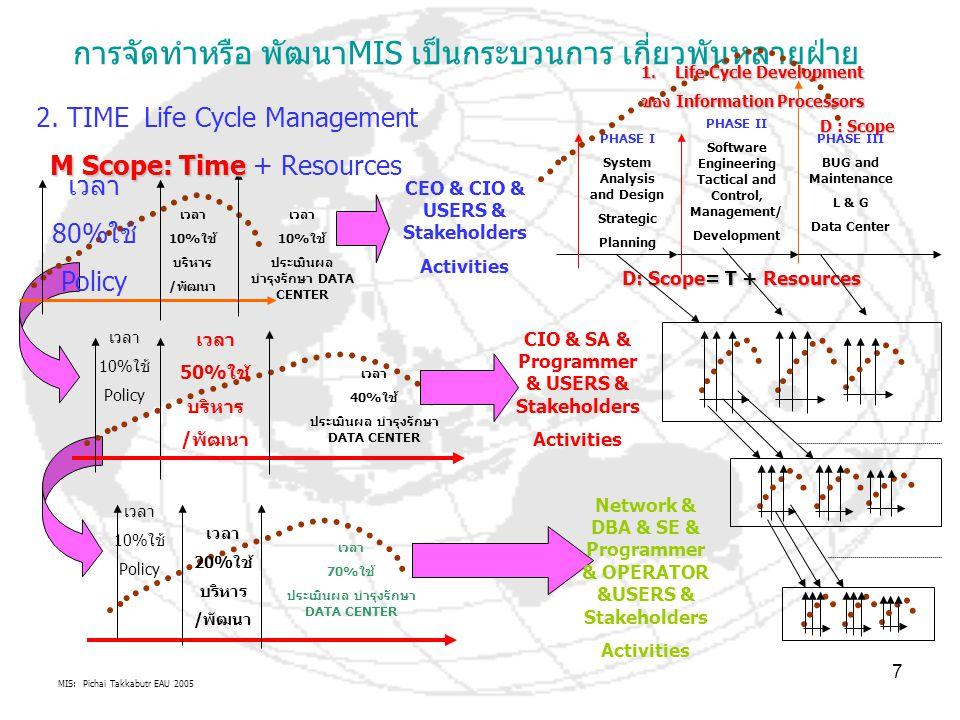 MIS: Pichai Takkabutr EAU 2005 7 การจัดทำหรือ พัฒนาMIS เป็นกระบวนการ เกี่ยวพันหลายฝ่าย เวลา 80%ใช้ Policy เวลา 10%ใช้ บริหาร /พัฒนา เวลา 10%ใช้ ประเมิ
