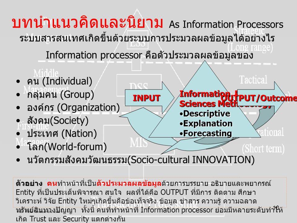 MIS: Pichai Takkabutr EAU 2005 10 Information processor คือตัวประมวลผลข้อมูลของ คน (Individual) กลุ่มคน (Group) องค์กร (Organization) สังคม(Society) ป