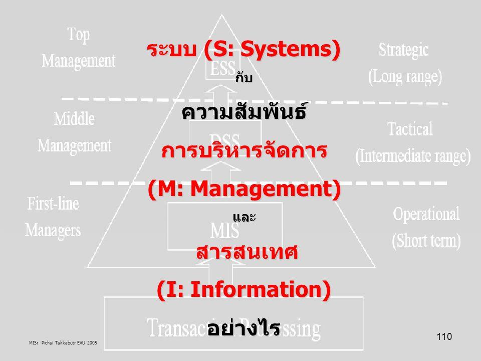 MIS: Pichai Takkabutr EAU 2005 110 ระบบ (S: Systems) กับความสัมพันธ์การบริหารจัดการ (M: Management) และ สารสนเทศ สารสนเทศ (I: Information) อย่างไร