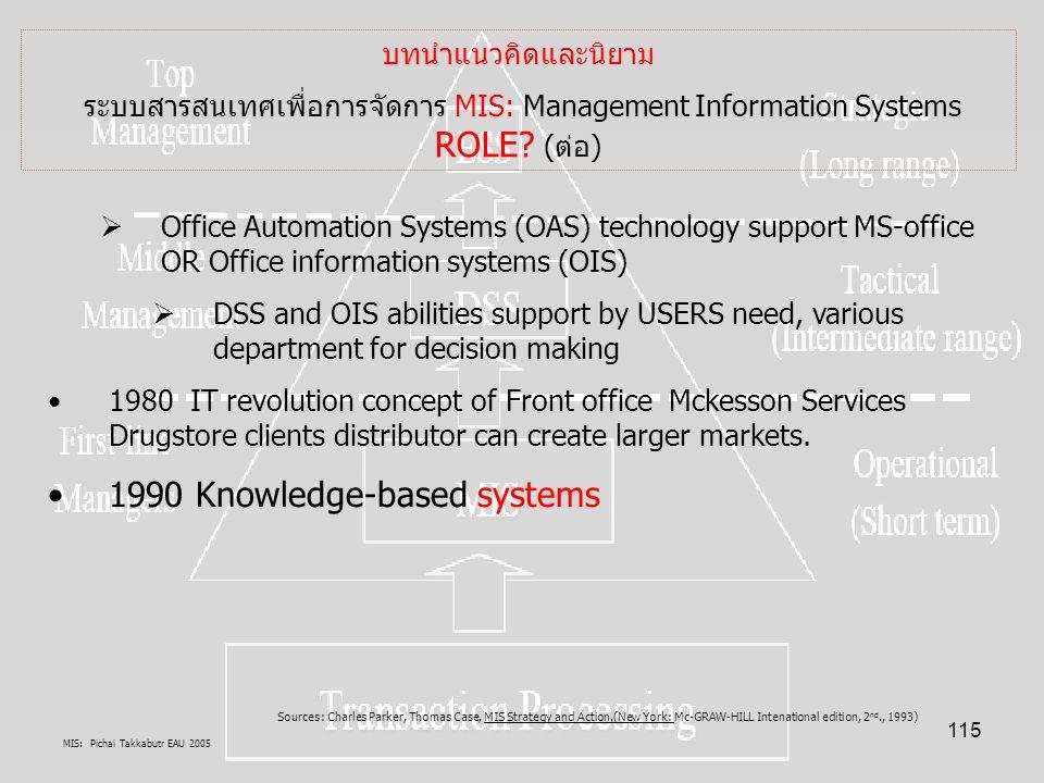 MIS: Pichai Takkabutr EAU 2005 115 บทนำ บทนำแนวคิดและนิยาม ระบบสารสนเทศเพื่อการจัดการ MIS: Management Information Systems ROLE? (ต่อ)  Office Automat