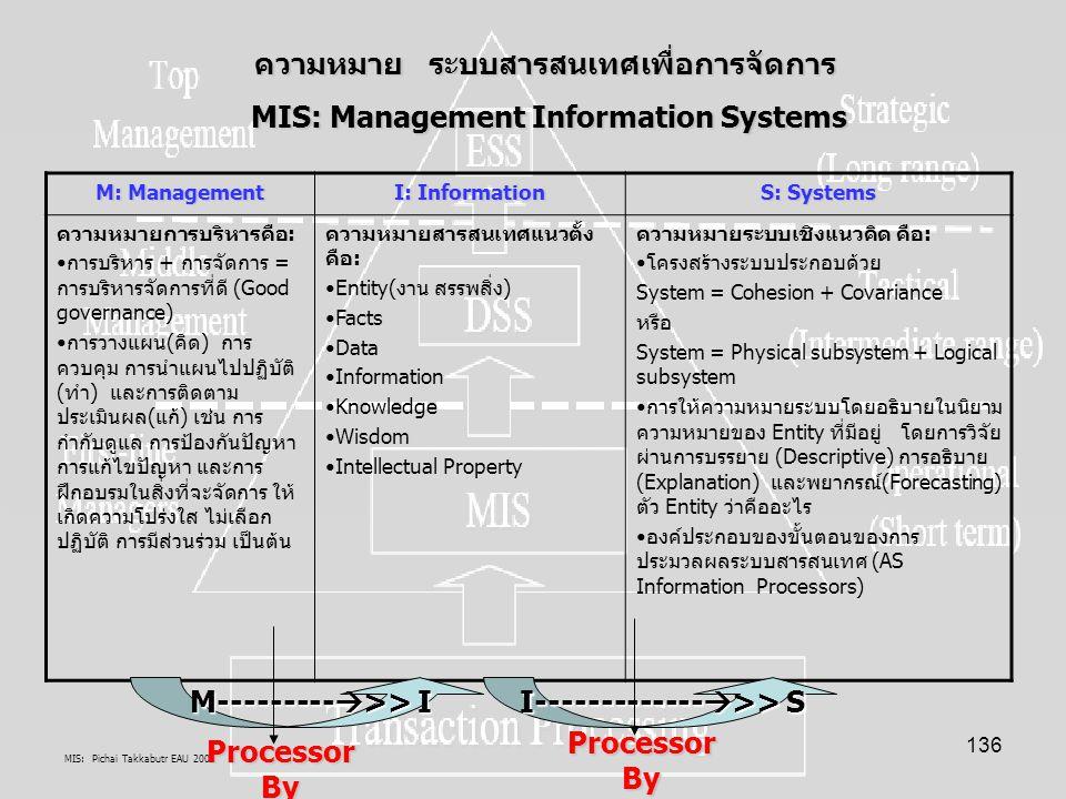 MIS: Pichai Takkabutr EAU 2005 136 M: Management I: Information S: Systems ความหมายการบริหารคือ: การบริหาร + การจัดการ = การบริหารจัดการที่ดี (Good go