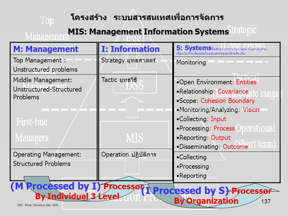 MIS: Pichai Takkabutr EAU 2005 137 M: Management Top Management : Unstructured problems Middle Management: Unstructured-Structured Problems Operating