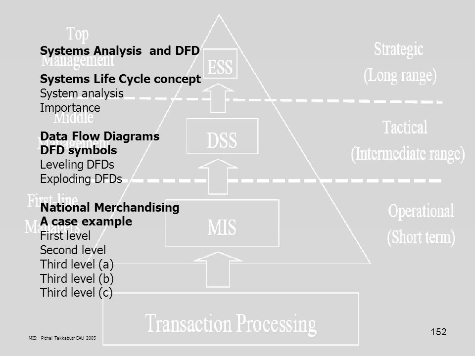 MIS: Pichai Takkabutr EAU 2005 152 Systems Analysis and DFD Systems Life Cycle concept System analysis Importance Data Flow Diagrams DFD symbols Leveling DFDs Exploding DFDs National Merchandising A case example First level Second level Third level (a) Third level (b) Third level (c)