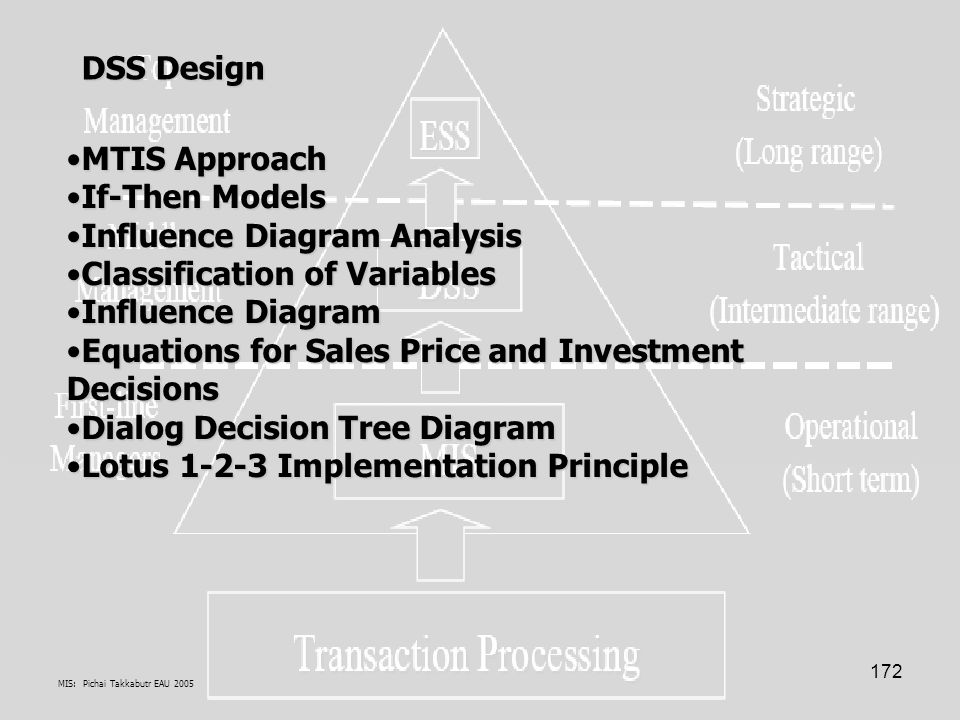 MIS: Pichai Takkabutr EAU 2005 172 MTIS ApproachMTIS Approach If-Then ModelsIf-Then Models Influence Diagram AnalysisInfluence Diagram Analysis Classification of VariablesClassification of Variables Influence DiagramInfluence Diagram Equations for Sales Price and Investment DecisionsEquations for Sales Price and Investment Decisions Dialog Decision Tree DiagramDialog Decision Tree Diagram Lotus 1-2-3 Implementation PrincipleLotus 1-2-3 Implementation Principle DSS Design