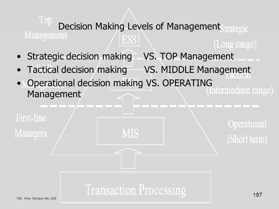 MIS: Pichai Takkabutr EAU 2005 197 Decision Making Levels of Management Strategic decision making VS. TOP Management Tactical decision making VS. MIDD