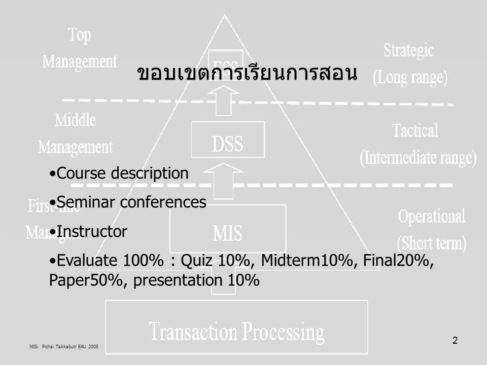 MIS: Pichai Takkabutr EAU 2005 43 สรรพสิ่ง (Entity) สิ่งที่เกิดขึ้นตามธรรมชาติ,Environment มี กฎเกณฑ์ องค์ประกอบ และการอยู่ร่วมกัน ของมันเอง กฎเกณฑ์มีอย่างน้อยดังนี้ 1.มี Physical + Bio Static s Cohesion เป็นเส้นทางขององค์ประกอบ โครงสร้างหน้าที่รวมเป็นกลุ่มและหรือประสานเชื่อมโยงกัน ตั้งแต่จุดเริ่ม (เหตุ) ต้น ช่องว่าง (แทรก) จนถึงสิ้นสุด(ผล) 2.มี Logical Dynamic's Covariance เป็นเส้นทางความเคลื่อนไหวการ เปลี่ยนแปลงขององค์ประกอบโครงสร้างหน้าที่รวมเป็นกลุ่มและหรือประสาน เชื่อมโยงกัน ตั้งแต่จุดเริ่มต้น(เหตุ) ช่องว่าง (แทรก) จนถึงสิ้นสุด(ผล) 3.ตัวอย่าง Entity คือสิ่งของ พืช สัตว์ คน แนวความคิด เหตุการณ์ ปรากฎการณ์ สถานการณ์ เป็น Cohesion + Covariance (Environment entity= สิ่งแวดล้อมธรรมชาติ(Physical + BIO) และมนุษย์สร้าง(Socio- cultural innovation) 4.ความแตกต่างของ Entity ที่สำคัญคือ Socio-cultural innovation = Change of Systems requirements / problems: Need, Wants, Demand เป็น(ช่องว่าง) ที่ ความเป็นมนุษย์ต้องแสวงหา ควบคุมมันได้(MDZ)ด้วย Methodology ??????