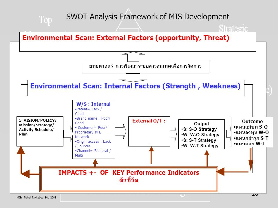 MIS: Pichai Takkabutr EAU 2005 201 Environmental Scan: External Factors (opportunity, Threat) Environmental Scan: Internal Factors (Strength, Weakness) ยุทธศาสตร์ การพัฒนาระบบสารสนเทศเพื่อการจัดการ Output S: S-O Strategy W: W-O Strategy S: S-T Strategy W: W-T Strategy 5.