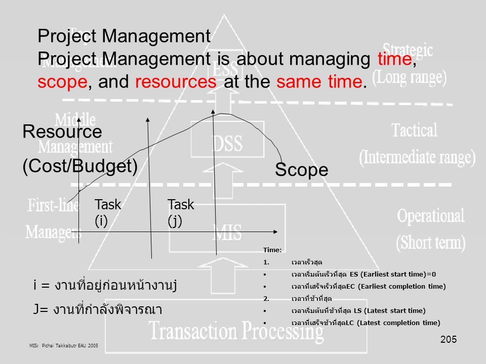 MIS: Pichai Takkabutr EAU 2005 205 Project Management Project Management is about managing time, scope, and resources at the same time. Time: 1.เวลาเร