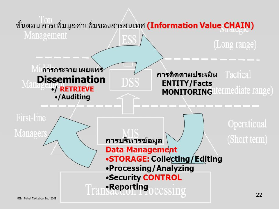 MIS: Pichai Takkabutr EAU 2005 22 (Information Value CHAIN) ขั้นตอน การเพิ่มมูลค่าเพิ่มของสารสนเทศ (Information Value CHAIN)การติดตามประเมินENTITY/Fac