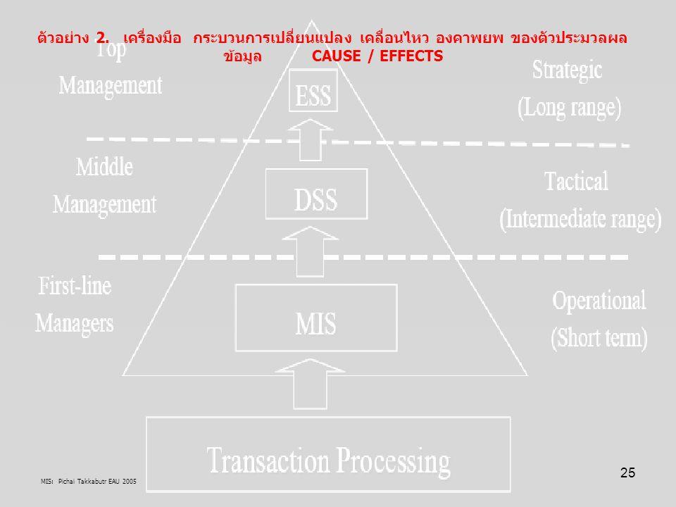 MIS: Pichai Takkabutr EAU 2005 25 ตัวอย่าง 2. เครื่องมือ กระบวนการเปลี่ยนแปลง เคลื่อนไหว องคาพยพ ของตัวประมวลผล ข้อมูล CAUSE / EFFECTS