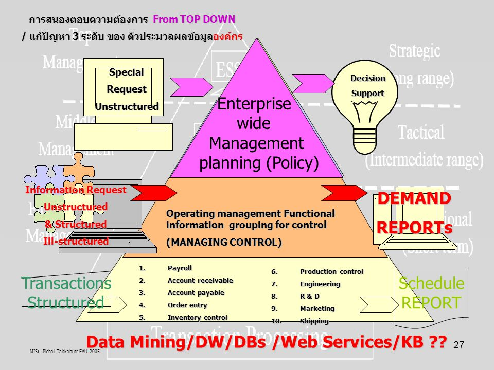 MIS: Pichai Takkabutr EAU 2005 27 Enterprise wide Management planning (Policy) DecisionSupport SpecialRequestUnstructured การสนองตอบความต้องการ From T