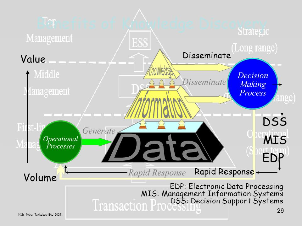 MIS: Pichai Takkabutr EAU 2005 29 Volume Value EDP MIS DSS Benefits of Knowledge Discovery Rapid Response Disseminate EDP: Electronic Data Processing MIS: Management Information Systems DSS: Decision Support Systems