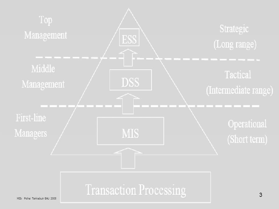 4 221-2007 ระบบสารสนเทศเพื่อการจัดการ (Management Information Systems: MIS) 3(3-0-6) Know-How : ผ่านการศึกษาวิชา 507-001 ระบบคอมพิวเตอร์และซอฟต์แวร์ (Computer Systems and Software) :- SA, SE, Paper Report Etc., Know-Why: ประสบการณ์ การใช้ IT/ICTในอุตสาหกรรมและธุรกิจ เช่น จัดทำรายงาน Applications สาระสำคัญวิชา MIS –MIS คืออะไร และแนวทางศึกษา –ลักษณะการจัดระบบสารสนเทศเพื่อการจัดการ:- Management oriented, Management directed, Integrated, Common data flows, Heavy planning element, Subsystem concept, Central DB, Computerization, Wide-Network, Dss –การนำคอมพิวเตอร์มาใช้ (Application) ในการบริหารงานองค์การสมัยใหม่ Real Sectors / Back Office: A/c, FM, Marketing, Sale ETC., Real Sectors / Front Office: Trading/ Sales เช่น Virtual Sectors: E-commerce –ศึกษาบทบาทและความสำคัญของสารสนเทศ (Information) ในการบริหารงาน:- provides it to managers at all levels Etc., –การออกแบบระบบย่อย –การกำหนดโครงสร้างและขนาดของระบบข้อมูล –การพัฒนาระบบสำหรับองค์การขนาดต่างๆ –การใช้ข้อสนเทศ (Intelligence) ในการรายงาน ควบคุม ติดตามผล และตัดสินใจในทางธุรกิจ:- BSC –แนวทางปฏิบัติที่ดีที่สุดในการใช้สารสนเทศในองค์กร Course Description