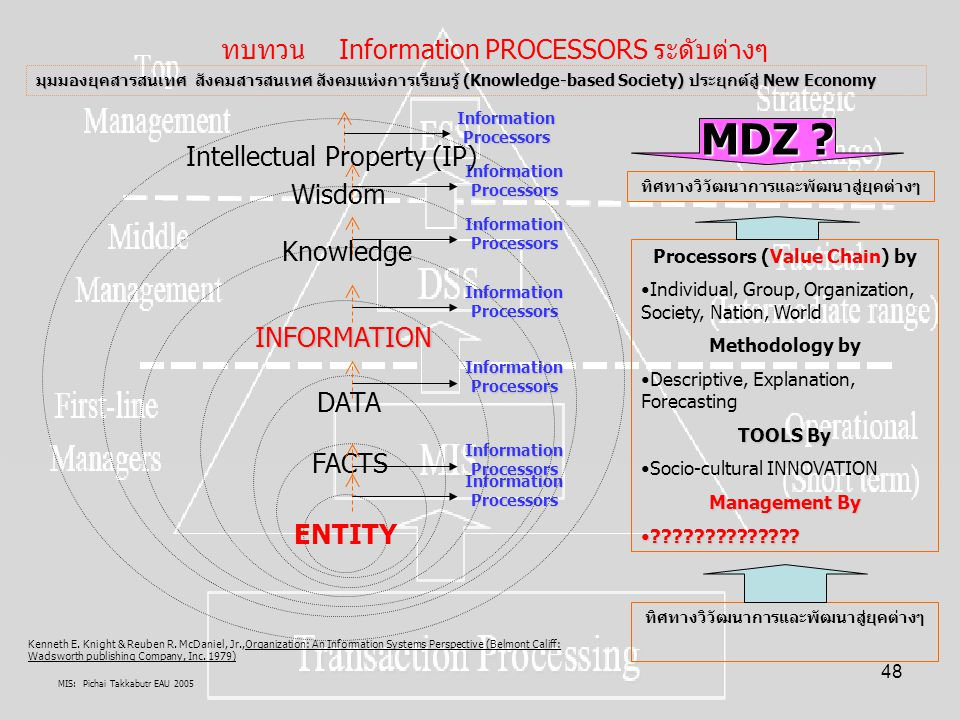 MIS: Pichai Takkabutr EAU 2005 48 ENTITY มุมมองยุคสารสนเทศ สังคมสารสนเทศ สังคมแห่งการเรียนรู้ (Knowledge-based Society) ประยุกต์สู่ New Economy ทิศทาง