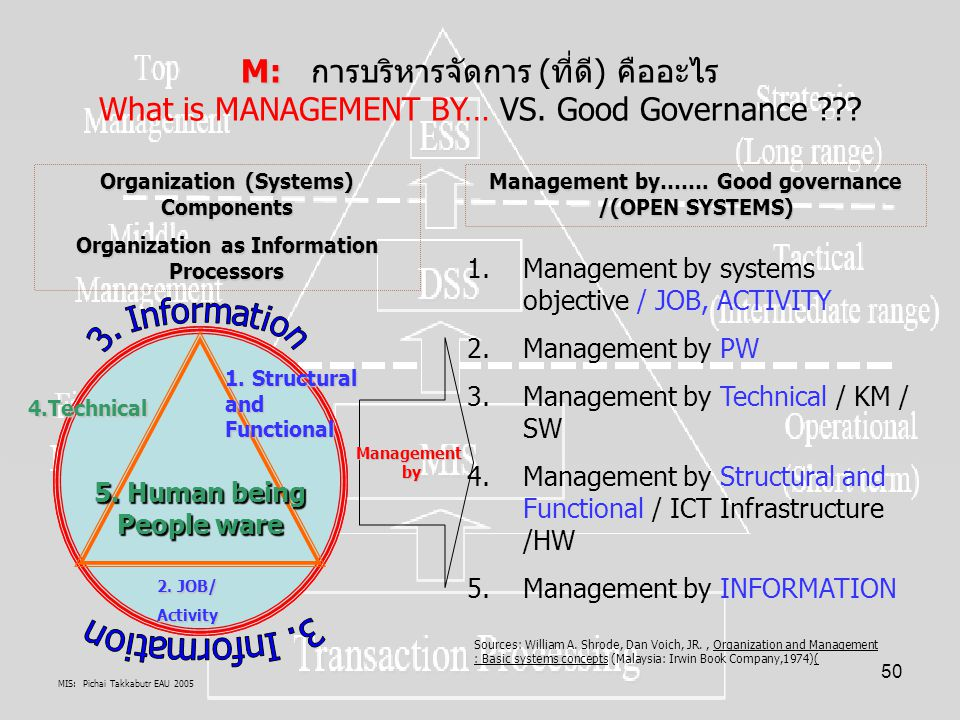 MIS: Pichai Takkabutr EAU 2005 50 M: M: การบริหารจัดการ (ที่ดี) คืออะไร What is MANAGEMENT BY… VS. Good Governance ??? 5. Human being People ware 1. S