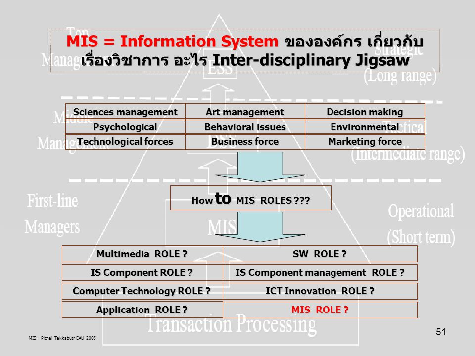 MIS: Pichai Takkabutr EAU 2005 51 MIS = Information System ขององค์กร เกี่ยวกับ เรื่องวิชาการ อะไร Inter-disciplinary Jigsaw Sciences management Art management Decision making Psychological Behavioral issues Environmental Technological forces Business force Marketing force How to MIS ROLES ??.