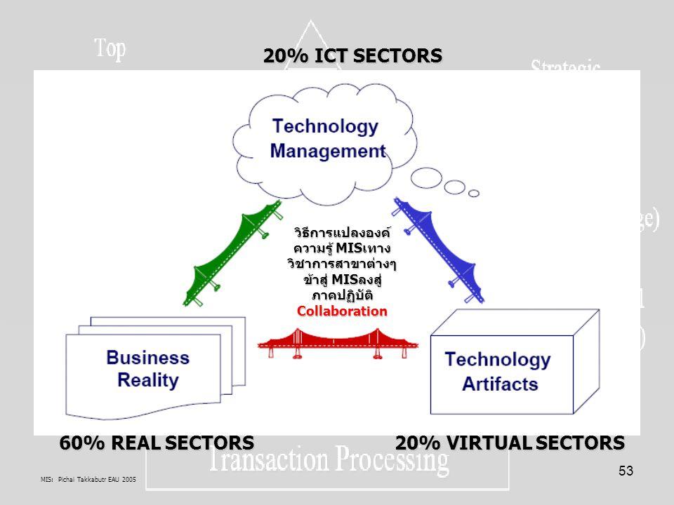 MIS: Pichai Takkabutr EAU 2005 53 60% REAL SECTORS 20% VIRTUAL SECTORS 20% ICT SECTORS วิธีการแปลงองค์ ความรู้ MISเทาง วิชาการสาขาต่างๆ ข้าสู่ MISลงสู