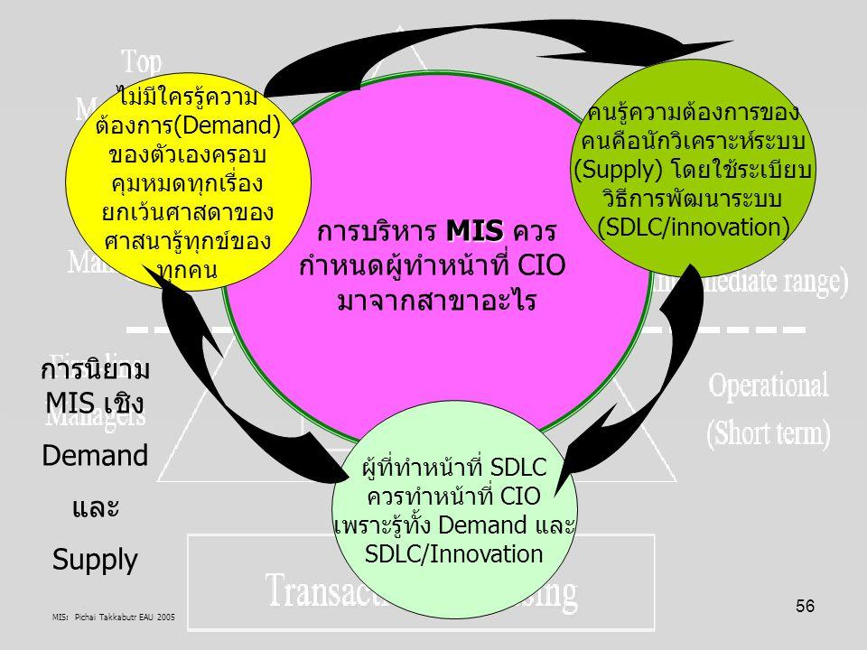 MIS: Pichai Takkabutr EAU 2005 56 MIS การบริหาร MIS ควร กำหนดผู้ทำหน้าที่ CIO มาจากสาขาอะไร ไม่มีใครรู้ความ ต้องการ(Demand) ของตัวเองครอบ คุมหมดทุกเรื