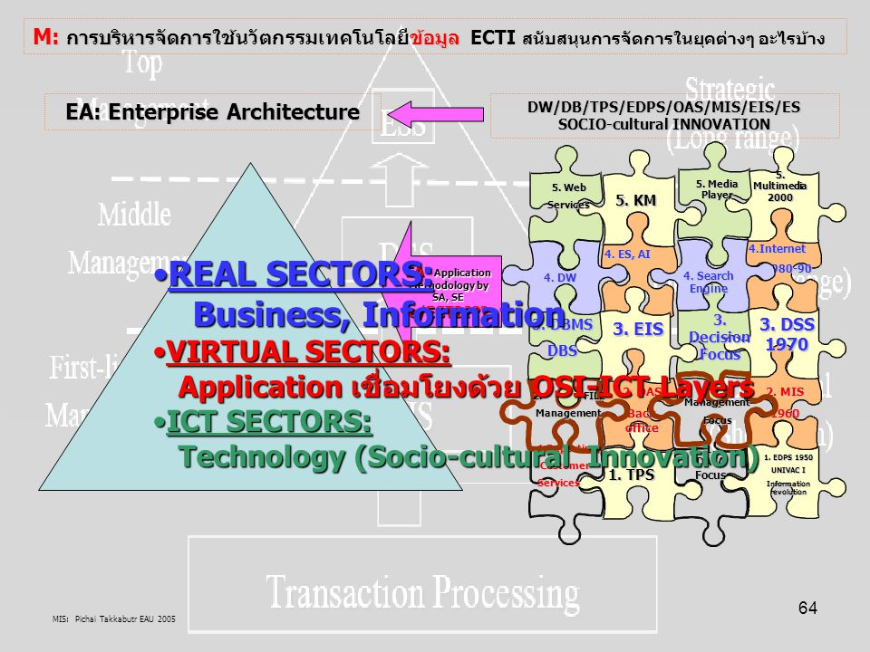 MIS: Pichai Takkabutr EAU 2005 64 M: การบริหารจัดการข้อมูล M: การบริหารจัดการใช้นวัตกรรมเทคโนโลยีข้อมูล ECTI สนับสนุนการจัดการในยุคต่างๆ อะไรบ้าง 1. E