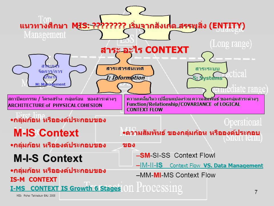 MIS: Pichai Takkabutr EAU 2005 168 Decision-Making Model Decision type Decision problems and management activities DSS generators Anatomy of a DSS Dialog styles GDSS - Group Decision Support Systems Executive Information Systems Expert systems Anatomy of an expert system Use and development of ES DSS and Expert Systems