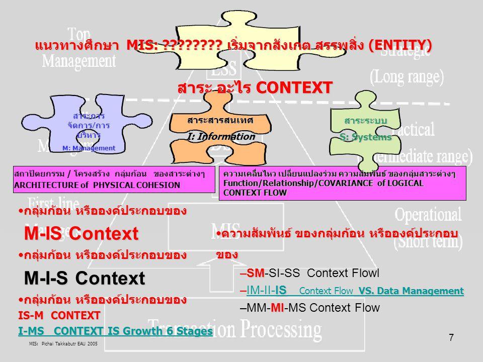MIS: Pichai Takkabutr EAU 2005 78 M:กระบวนการบริหารจัดการการเปลี่ยนแปลงให้เป็นสมัยใหม่(MDZ)ยุค KB Society ผลผล พันธกิจ ภารกิจมนุษย์พันธกิจ ภารกิจมนุษย์ (Mundance role) CREATECREATE BUILDBUILD SUPPLYSUPPLY DESIGNDESIGN พฤติกรรมการใช้ระเบียบวิธีการ (Methodology) แก้ไขปัญหาของคน เพื่อ ตอบสนองความต้องการของ คน โดยวิชา SALOGICAL: จำลองภาพ กระบวนการตัดสินใจของคน:- Problems, Alternatives, Resolution = Intelligence, Design, Choice โดยวิชา SA PHYSICAL: ศึกษาวิเคราะห์ วิจัย Entity ที่เป็นอยู่เพื่อได้ ข้อมูลที่เป็น MIS/GIS/DBProcess MIS Methodology Structural and Functional Approach ผลกระทบ +-ผลกระทบ +- นวัตกรรมสังคมวัฒนธรรมนวัตกรรมสังคมวัฒนธรรม(Socio-cultural INNOVATION) INNOVATION)ICT/E/EICT ซอฟต์แวร์ ฮาร์ดแวร์ เป็น ระบบอัตโนมัติ DSS: Decision Support Systemsใช้ข้อมูลสนับสนุน ตัดสินใจโดย 1.ใช้คอมพิวเตอร์ ICT(CBIS) 2.ช่วยการตัดสินใจ 3.การเผชิญปัญหา สารพัด(ill- structured problems) 4.การแก้ไขปัญหาทันที แบบโต้ตอบ 5.ใช้ข้อมูลแก้ไขปัญหา ตาม ModelOutput/OUTCOME DSS Impacts ETHICS Classical Approach เหตุเหตุ ต้องการ กิเลสต้องการ กิเลส (Mundance role) NEEDSNEEDS WANTSWANTS DEMANDDEMAND REQUIREMENTSREQUIREMENTS ANALYSISANALYSIS พฤติกรรมการเรียนรู้ แก้ไขปัญหาของคน การตัดสินใจ Decision makingINPUT PW Requirements Behavioral Approach