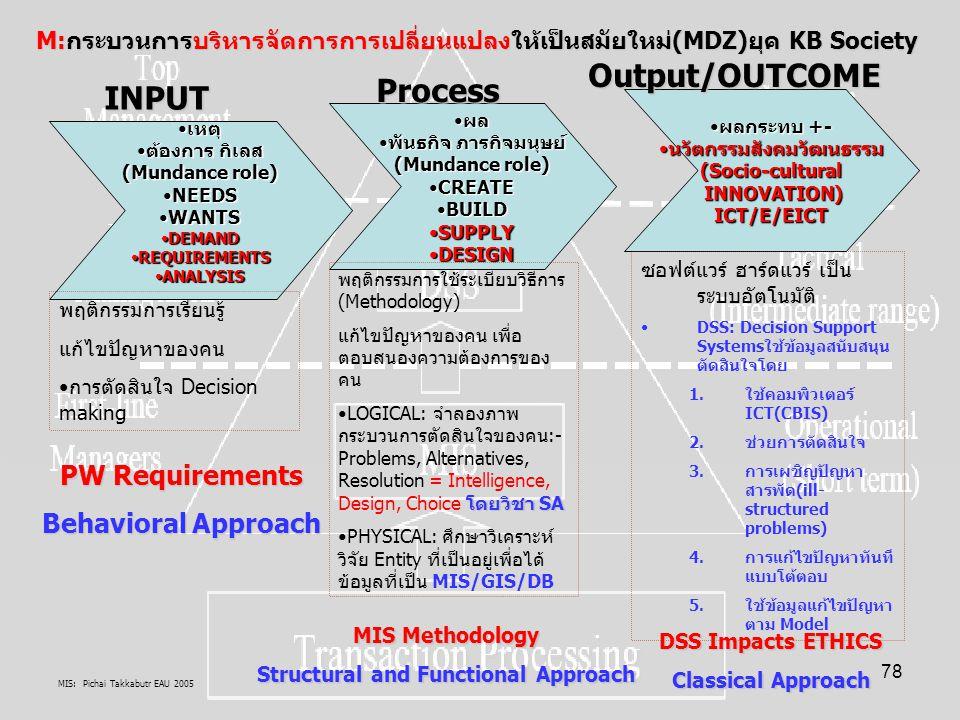 MIS: Pichai Takkabutr EAU 2005 78 M:กระบวนการบริหารจัดการการเปลี่ยนแปลงให้เป็นสมัยใหม่(MDZ)ยุค KB Society ผลผล พันธกิจ ภารกิจมนุษย์พันธกิจ ภารกิจมนุษย