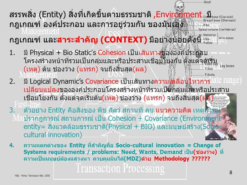 MIS: Pichai Takkabutr EAU 2005 9 ENTITY มุมมองยุคสารสนเทศ สังคมสารสนเทศ สังคมแห่งการเรียนรู้ (Knowledge-based Society) ประยุกต์สู่ New Economy ทิศทางวิวัฒนาการและพัฒนาสู่ยุคต่างๆ Processors (Value Chain) by Individual, Group, Organization, Society, Nation, World Methodology by Descriptive, Explanation, Forecasting TOOLS By Socio-cultural INNOVATION Management By ???????????????????????????.