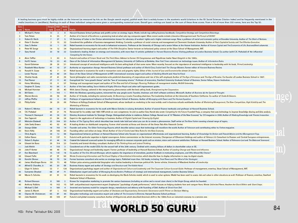 MIS: Pichai Takkabutr EAU 2005 84 WORLD 50 GURU WORLD 50 GURU