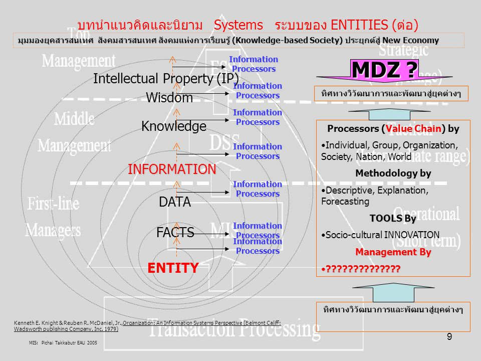 MIS: Pichai Takkabutr EAU 2005 10 Information processor คือตัวประมวลผลข้อมูลของ คน (Individual) กลุ่มคน (Group) องค์กร (Organization) สังคม(Society) ประเทศ (Nation) โลก(World-forum) นวัตกรรมสังคมวัฒนธรรม(Socio-cultural INNOVATION) บทนำแนวคิดและนิยาม As Information Processors ระบบสารสนเทศเกิดขึ้นด้วยระบบการประมวลผลข้อมูลได้อย่างไร Information Processors Sciences Methodology DescriptiveDescriptive ExplanationExplanation ForecastingForecasting INPUTOUTPUT/Outcome ตัวอย่าง ตัวอย่าง คนทำหน้าที่เป็นตัวประมวลผลข้อมูลด้วยการบรรยาย อธิบายและพยากรณ์ Entity ที่เป็นประเด็นพิจารณา สนใจ ผลที่ได้คือ OUTPUT ที่มีการ ติดตาม ศึกษา วิเคราะห์ วิจัย Entity ใหม่ๆเกิดขึ้นคือข้อเท็จจริง ข้อมูล ข่าสาร ความรู้ ความฉลาด ทรัพย์สินทางปัญญา ทั้งนี้ คนที่ทำหน้าที่ Information processor ย่อมมีหลายระดับทำให้ เกิด Trust และ Security แตกต่างกัน