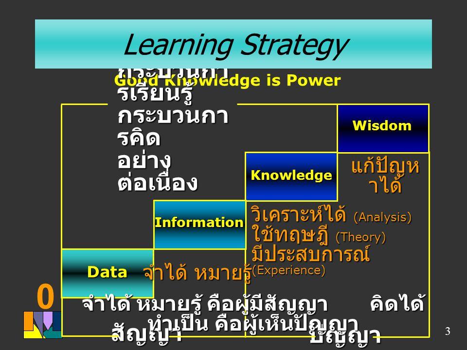 0 3 Good Knowledge is Power Wisdom Knowledge Information Data สัญญา จำได้ หมายรู้ วิเคราะห์ได้ (Analysis) ใช้ทฤษฎี (Theory) มีประสบการณ์ (Experience)