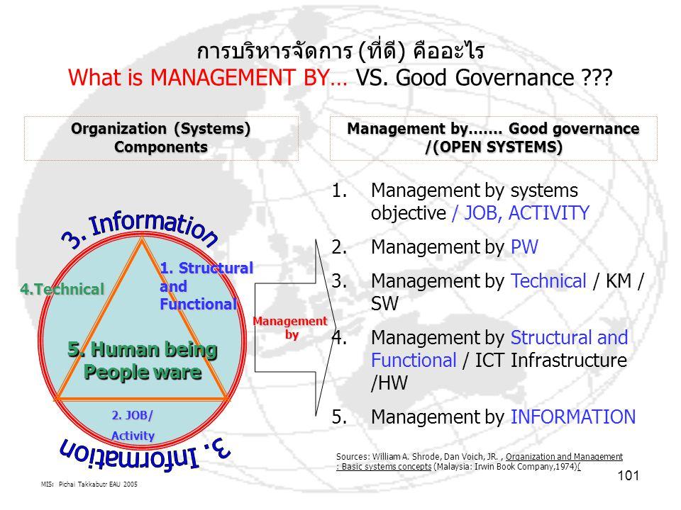 MIS: Pichai Takkabutr EAU 2005 101 การบริหารจัดการ (ที่ดี) คืออะไร What is MANAGEMENT BY… VS. Good Governance ??? 5. Human being People ware 1. Struct