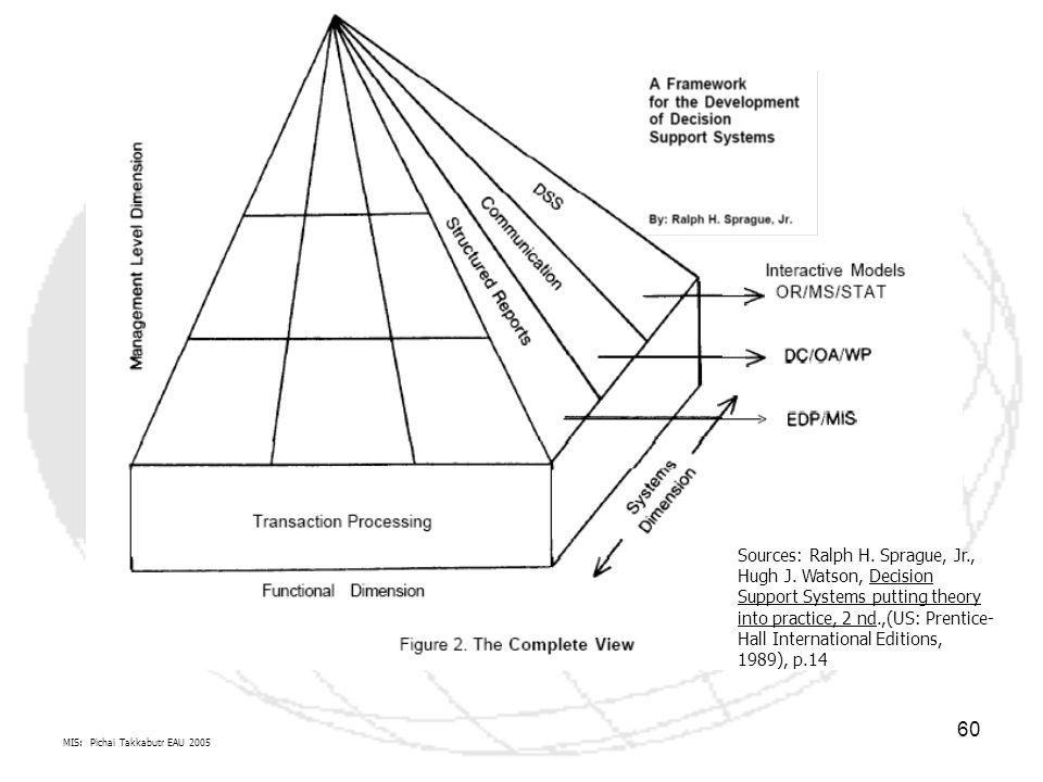 MIS: Pichai Takkabutr EAU 2005 60 Sources: Ralph H. Sprague, Jr., Hugh J. Watson, Decision Support Systems putting theory into practice, 2 nd.,(US: Pr