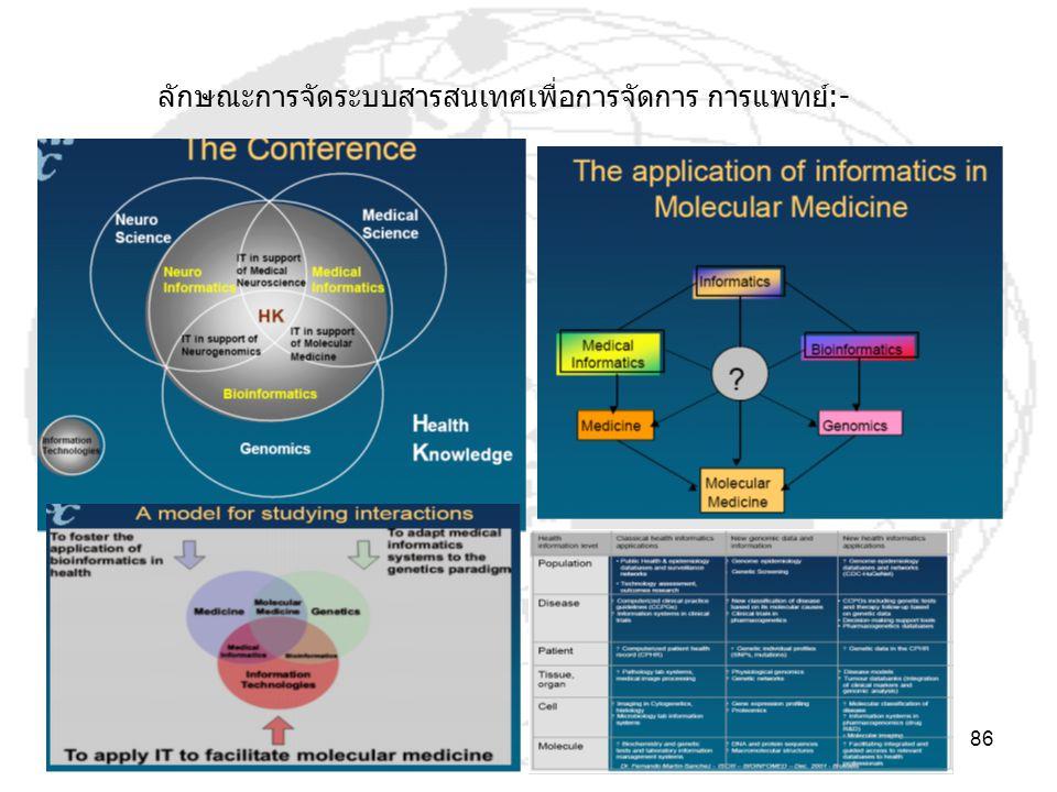 MIS: Pichai Takkabutr EAU 2005 86 ลักษณะการจัดระบบสารสนเทศเพื่อการจัดการ การแพทย์:-