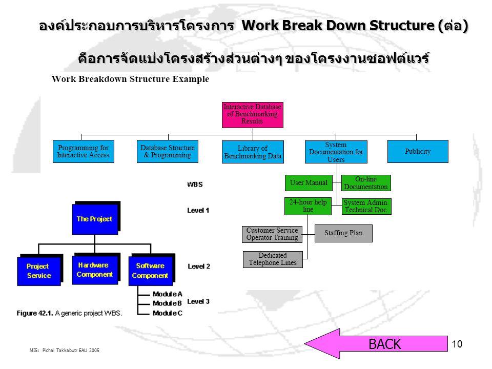 MIS: Pichai Takkabutr EAU 2005 10 องค์ประกอบการบริหารโครงการ Work Break Down Structure (ต่อ) คือการจัดแบ่งโครงสร้างส่วนต่างๆ ของโครงงานซอฟต์แวร์ BACK