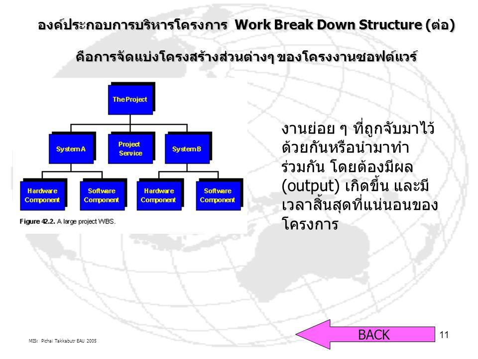 MIS: Pichai Takkabutr EAU 2005 11 องค์ประกอบการบริหารโครงการ Work Break Down Structure (ต่อ) คือการจัดแบ่งโครงสร้างส่วนต่างๆ ของโครงงานซอฟต์แวร์ BACK