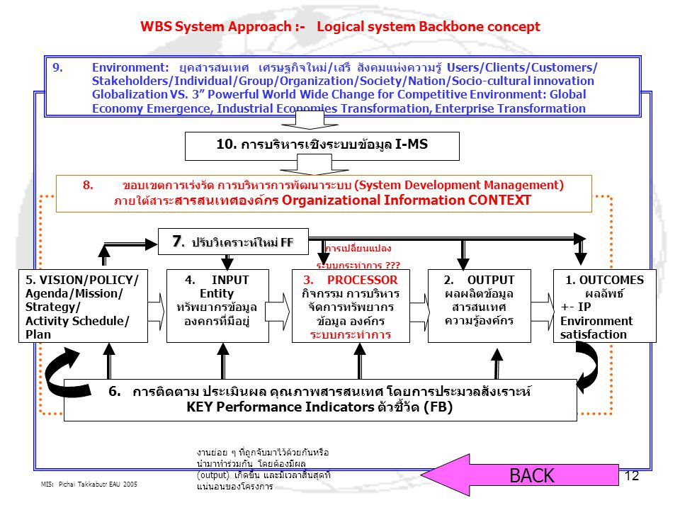 MIS: Pichai Takkabutr EAU 2005 12 9.Environment: ยุคสารสนเทศ เศรษฐกิจใหม่/เสรี สังคมแห่งความรู้ Users/Clients/Customers/ Stakeholders/Individual/Group