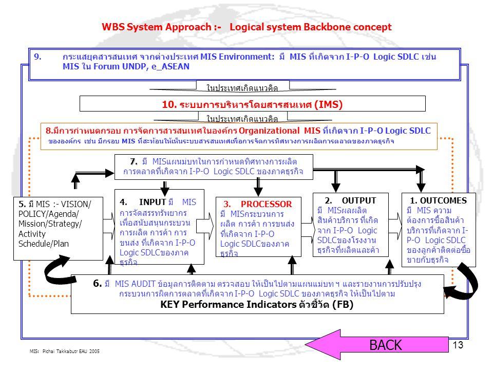 MIS: Pichai Takkabutr EAU 2005 13 9.กระแสยุคสารสนเทศ จากต่างประเทศ MIS Environment: มี MIS ที่เกิดจาก I-P-O Logic SDLC เช่น MIS ใน Forum UNDP, e_ASEAN