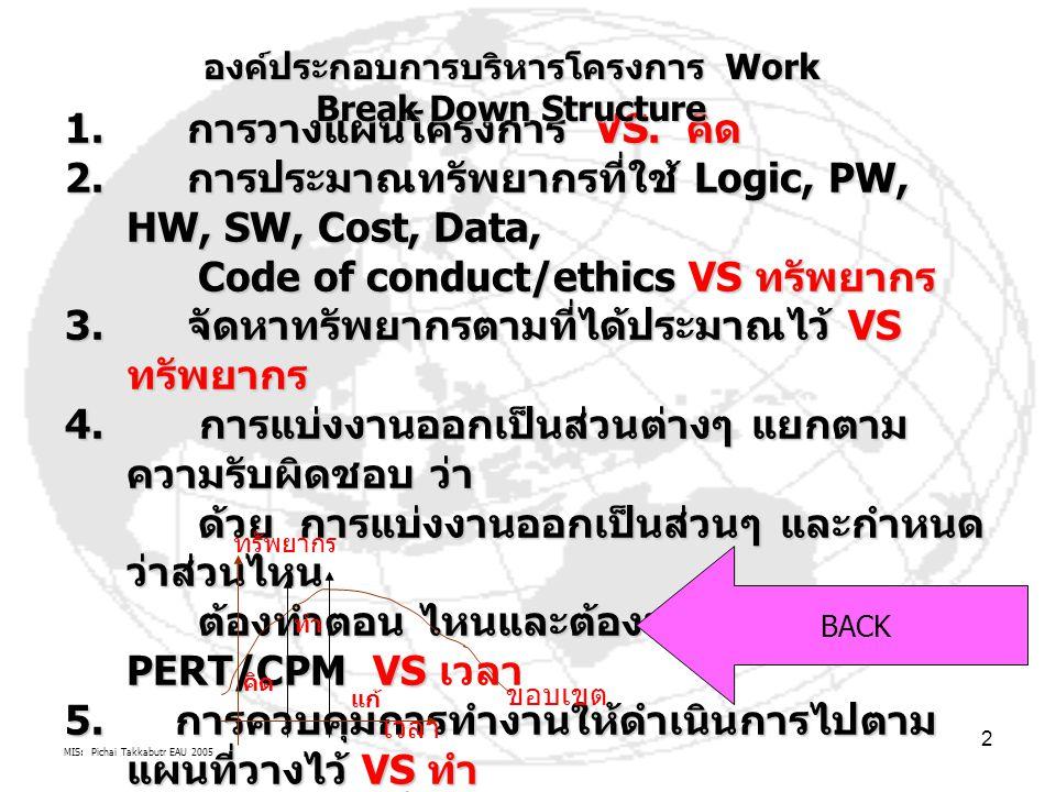 MIS: Pichai Takkabutr EAU 2005 2 1. การวางแผนโครงการ VS. คิด 2. การประมาณทรัพยากรที่ใช้ Logic, PW, HW, SW, Cost, Data, Code of conduct/ethics VS ทรัพย